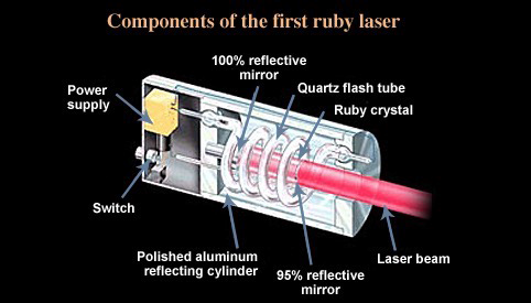 Reducing Production Waste With Laser Profiling And