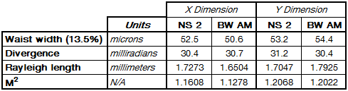 Table 1 - NanoScan 2 (NS 2) and BeamWatch AM (BW AM) Data Comparison