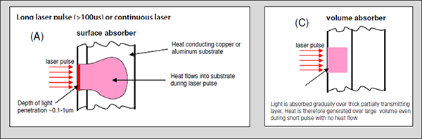 Laser Beam Diagnostics in GHz Applications