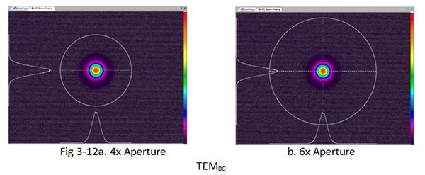 Beam Aperturing Methods