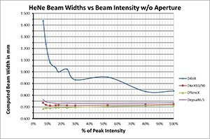 Figure 3-­‐3. Beam width vs beam intensity with baseline correction, without an aperture.