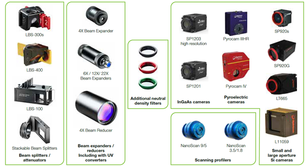 Integrated Solutions:Interconnecting Ophir Products and Accessories