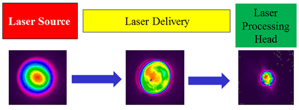 Laser Measurements in Materials Processing: How and When They<br /> Absolutely, Positively Must Be Made