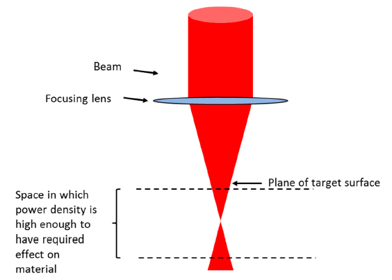 Measuring High Power Lasers
