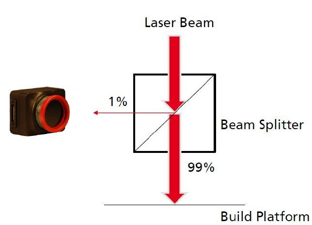 SLM Troubleshooting Made Easy with BeamWatch® AM