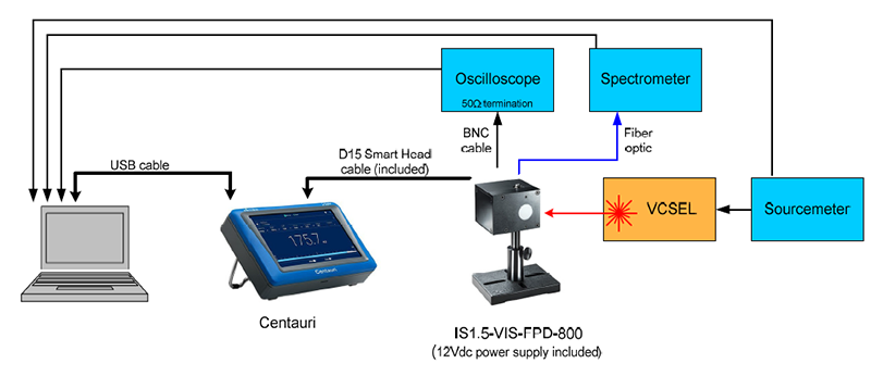 Using Ophir's IS1.5VIS-FPD-800 Multi-Functional Integrating<br /> Sphere for VCSEL measurements