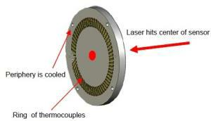 the thermopile detector measures the amount of heat flowing through the detector
